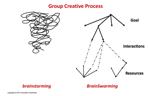 Brainstorming vs brainswarming