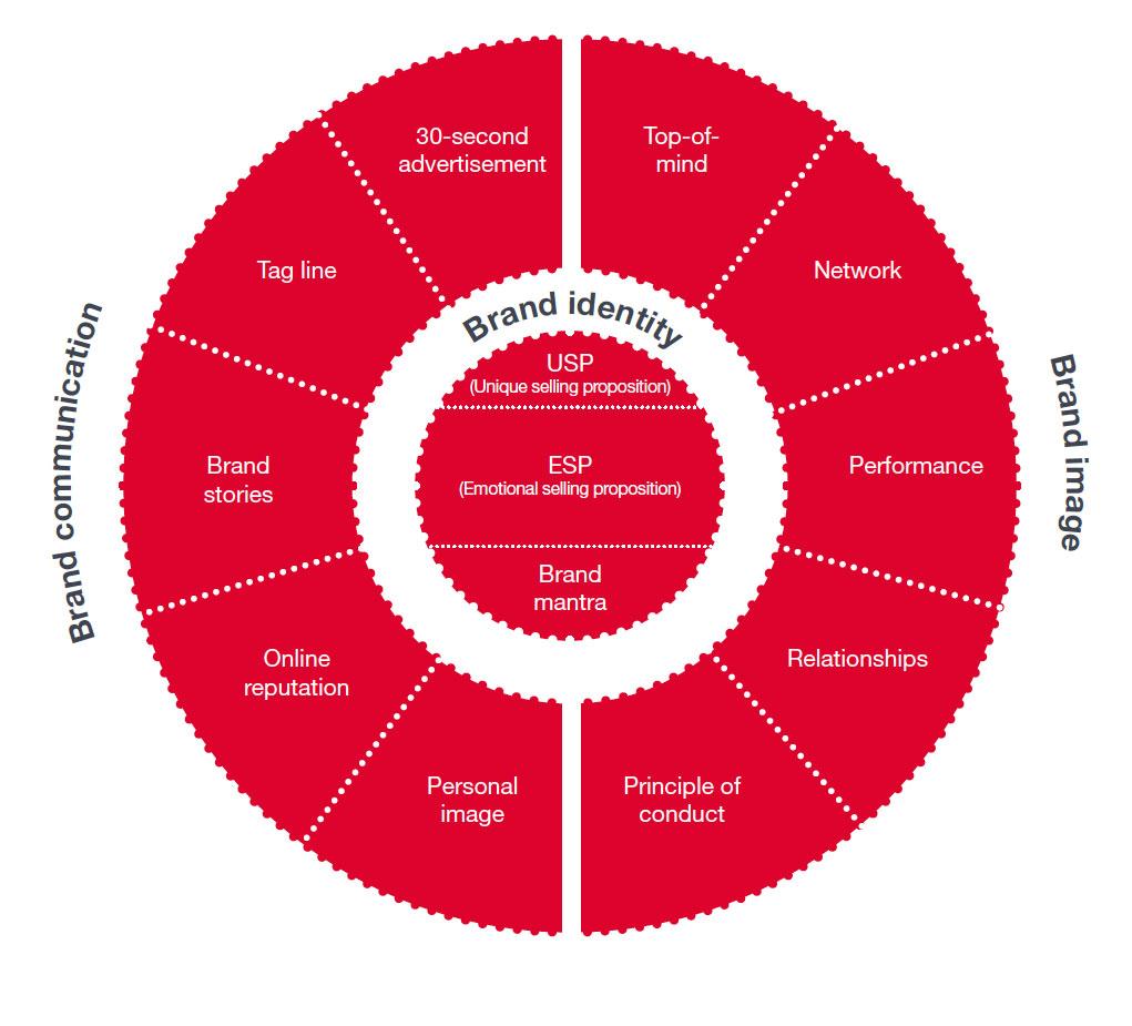Personal Branding Model
