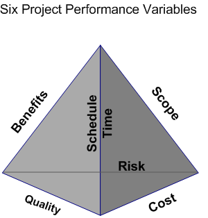 Illustration of project performance variables
