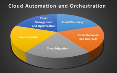 cloud automation pie chart