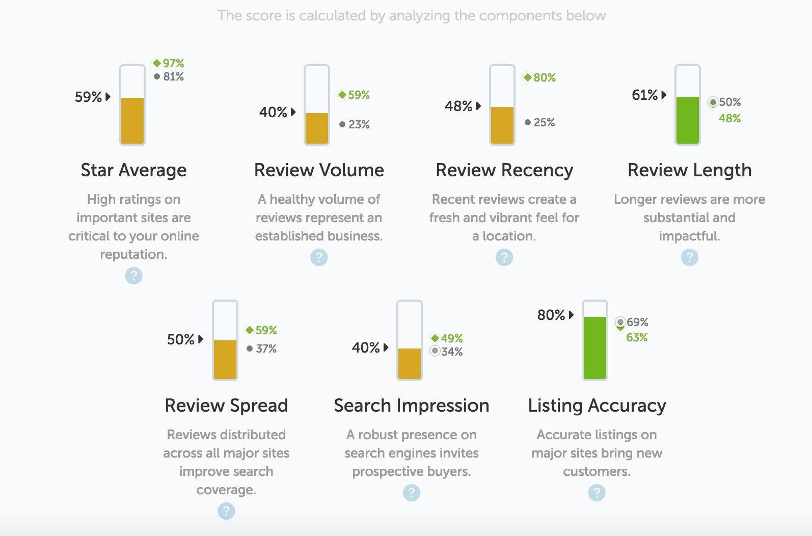 aHViPTYzMzMwJmNtZD1pdGVtZWRpdG9yaW1hZ2UmZmlsZW5hbWU9aXRlbWVkaXRvcmltYWdlXzU4MDBmOGQ5OWIzNDIucG5nJnZlcnNpb249MDAwMCZzaWc9YWYzZDNkYWU1ZjNiYTg4ODg0ZjAzODM1YTNjMDI3ZDc%253D - Reputation Score is the Ultimate Measure of Brand Trust