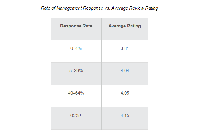 aHViPTYzMzMwJmNtZD1pdGVtZWRpdG9yaW1hZ2UmZmlsZW5hbWU9aXRlbWVkaXRvcmltYWdlXzU4MjVmMmQyNTAyZWQuUE5HJnZlcnNpb249MDAwMCZzaWc9ZTI3NWM3NjlmNTNhMTA5YzNmMTAxYzYwNmQ4ZjY5OTE%253D - TripAdvisor study : Replying To Online Reviews Drives Booking