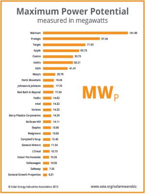 Top 25 companies using solar energy based on commercial solar capacity