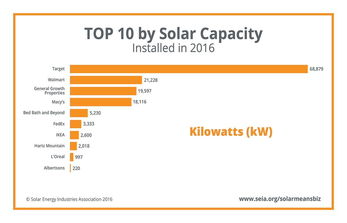 Top 10 companies that use solar energy by solar capacity installed in 2016