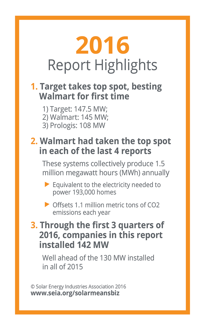 2016 commercial solar energy industry report data summary