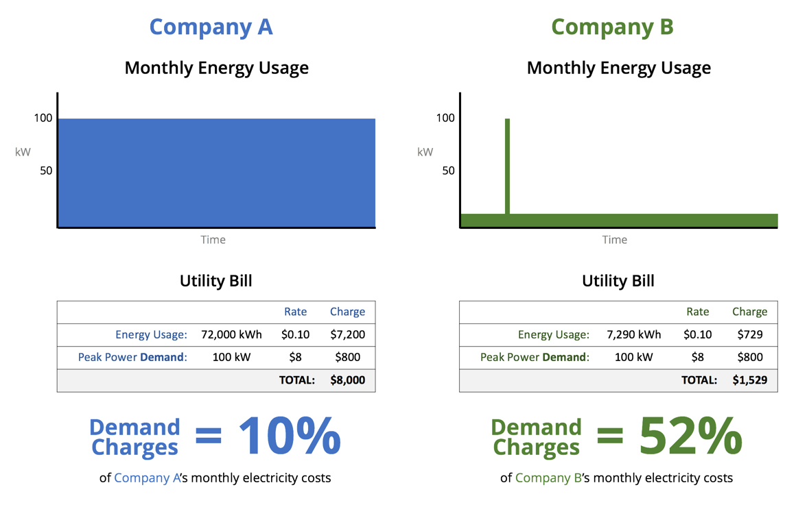 Utility rate structure and individual usage determine commercial electricity demand charges