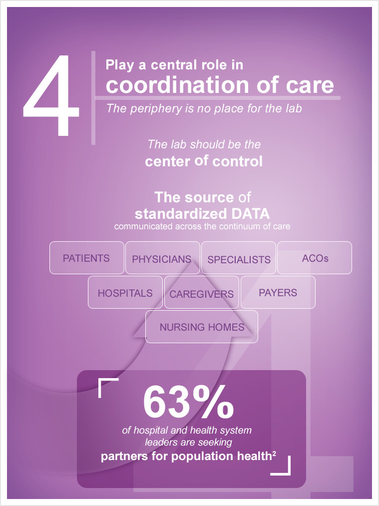 infographic - 4. Play a central role in coordination of care