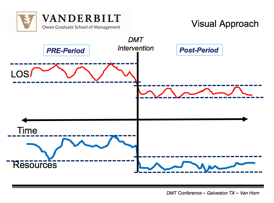 vanderbilt visual approach