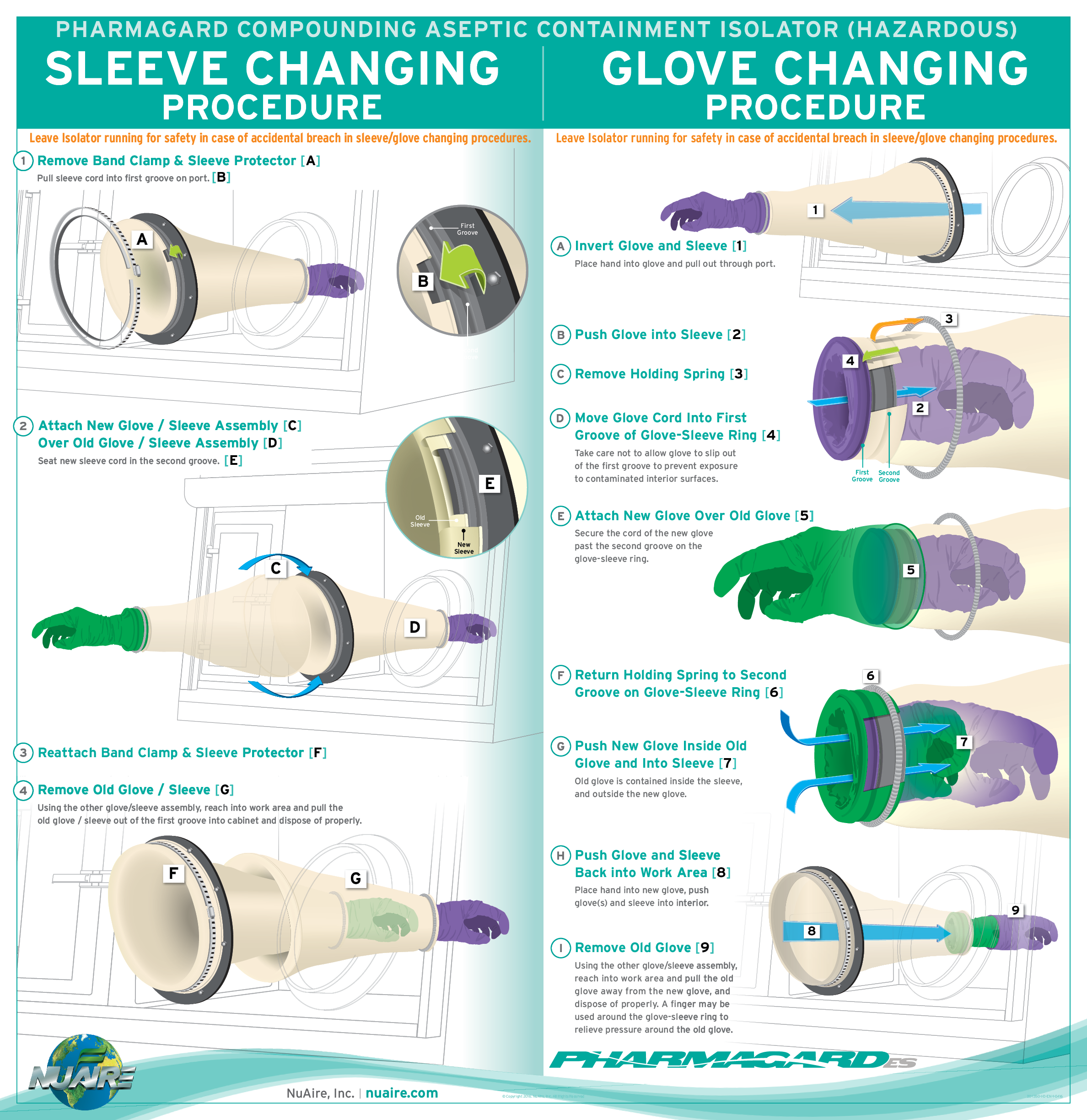 CACI Glove and Sleeve Changing Procedure
