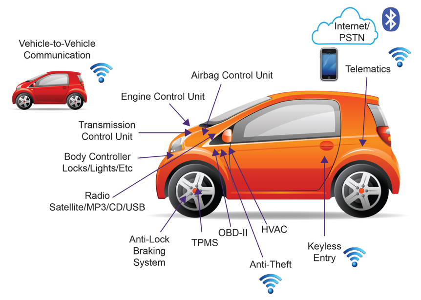 Build security into the connected car development life cycle - LDRA