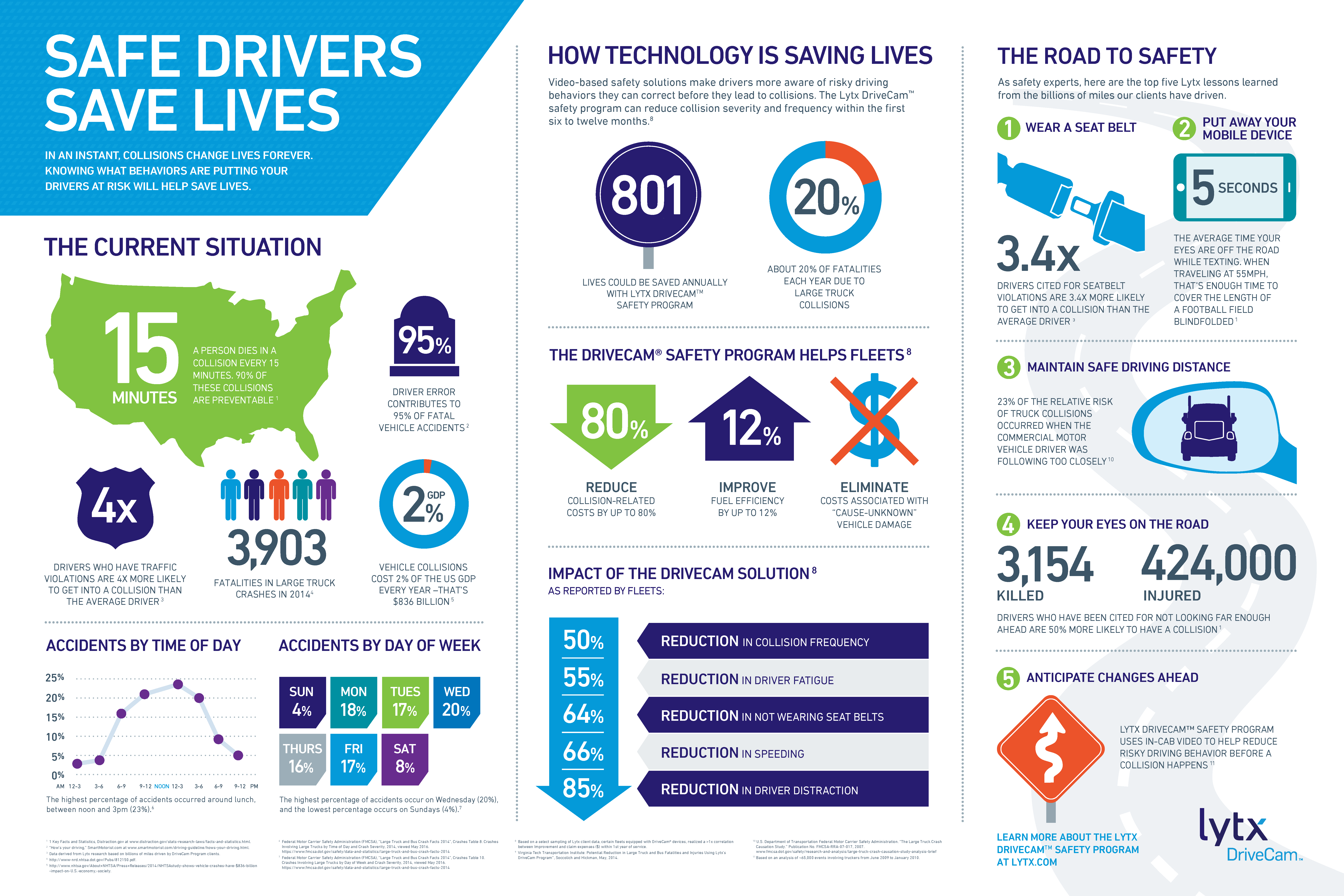 Lytx Safe Drivers Save Lives Infographic