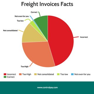 Freight Invoices Facts