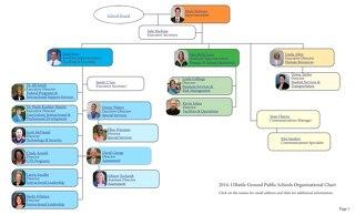 2014_15_BGPS Admin Org Chart