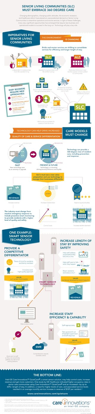 Infographic: Imperatives for Senior Living Communities