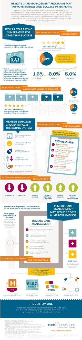 Remote Care Management Infographic