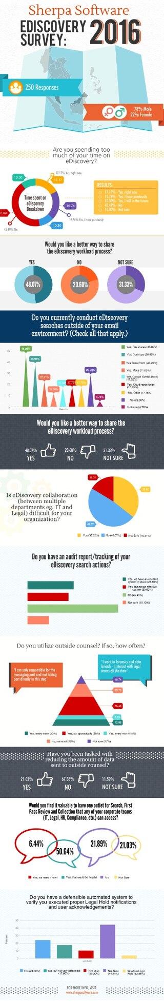 2016 eDiscovery Survey