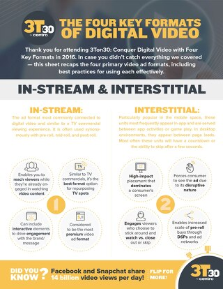 3Ton30: The Four Key Formats of Digital Video Activation Sheet