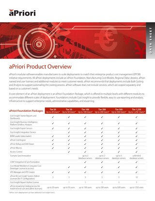 aPriori Product Overview