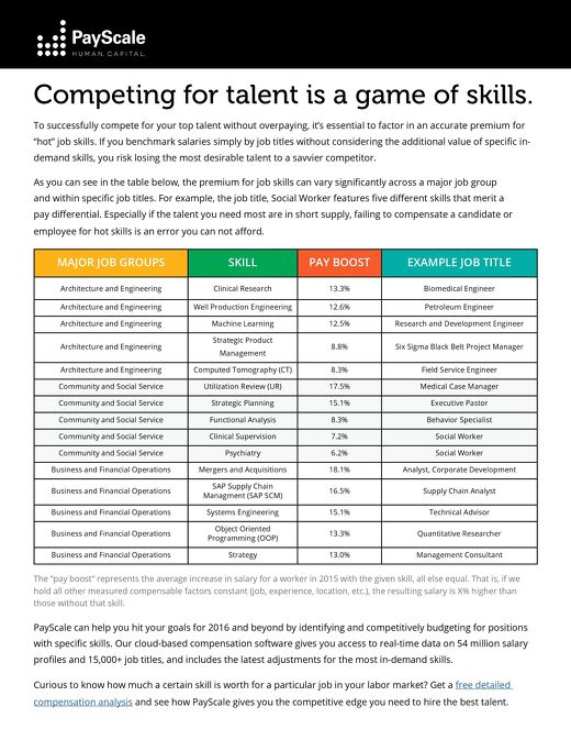 Competing for Talent is a Game of Skills