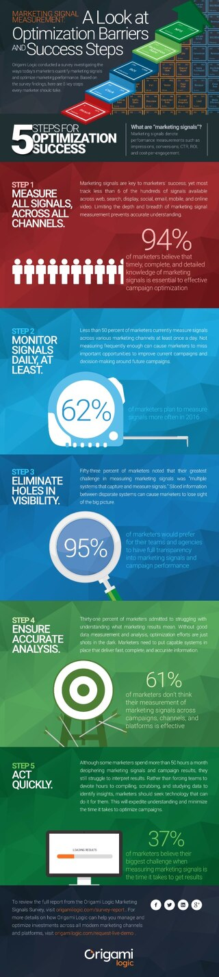 5 Steps for Optimization Success [Infographic]
