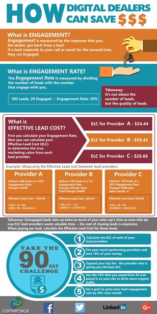 How Digital Dealers Can Save Money Infographic