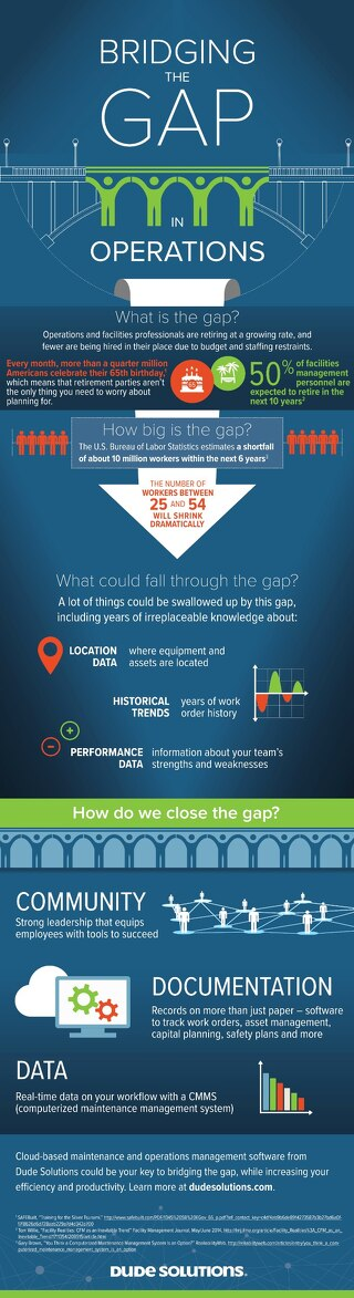 Bridging the Gap Infographic