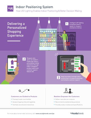 AB Retail Indoor Positioning System Infographic