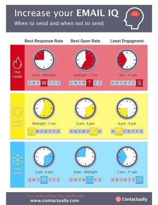 INFOGRAPHIC: Best Time & Day to Send Emails