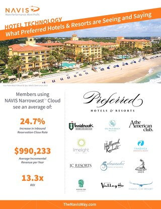 Preferred Hotels & Resorts Members Case Study