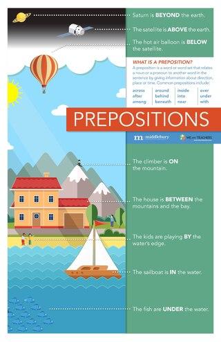 Prepositions—A Poster for ELLs