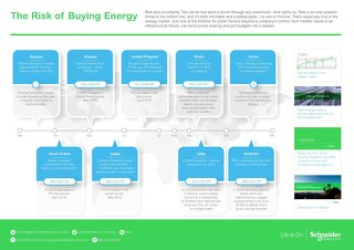 The Risk of Buying Energy