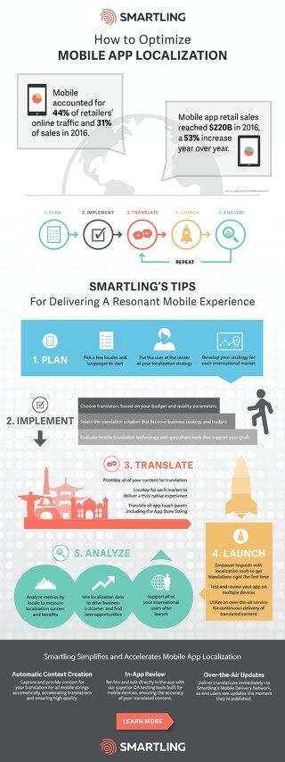 Smartling Tips for App Localization
