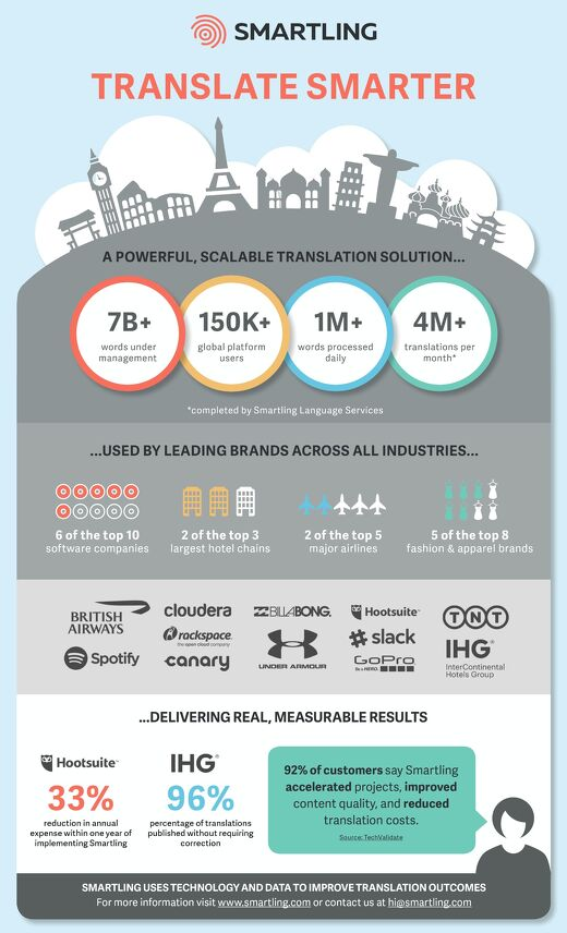 Infographic | Smartling In Numbers