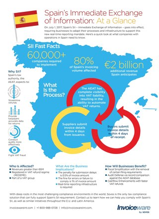Infographic: Spain SII - May 2017