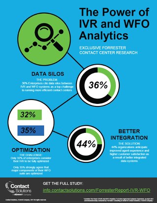 Forrester: The Power of IVR and WFO Analytics Infographic