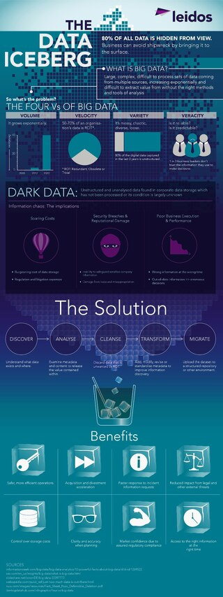 The Data Iceberg Infographic