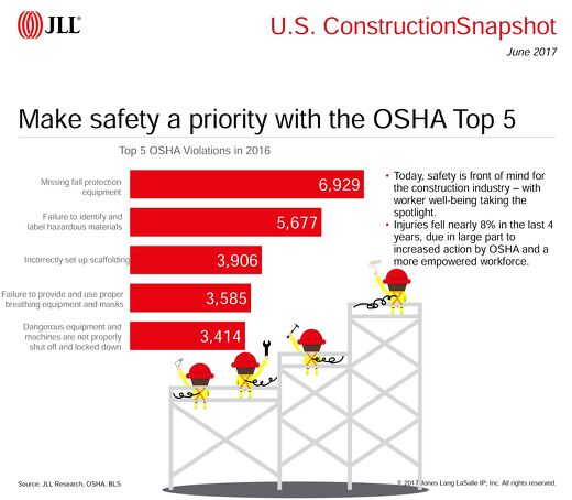 Make safety a priority with the OSHA Top 5