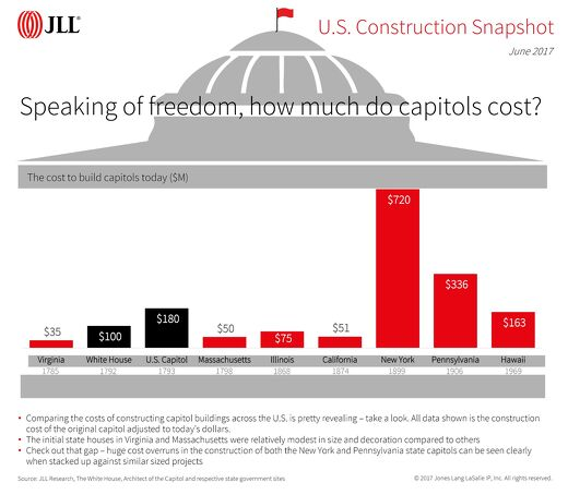 Speaking of freedom, how much do capitols cost?