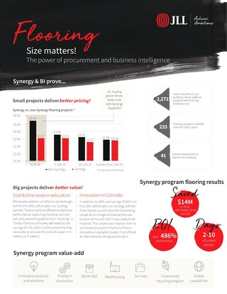 Flooring. Synergy + BI infographic 7-5