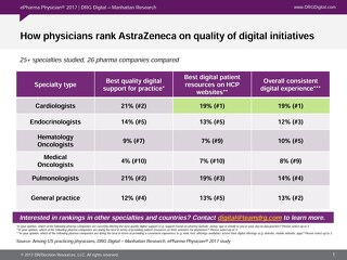 How physicians rank AstraZeneca on quality of digital initiatives