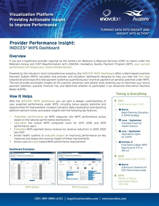 INDICES® MIPS Dashboard