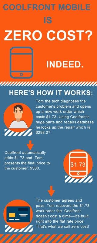 Zero-Cost Infographic