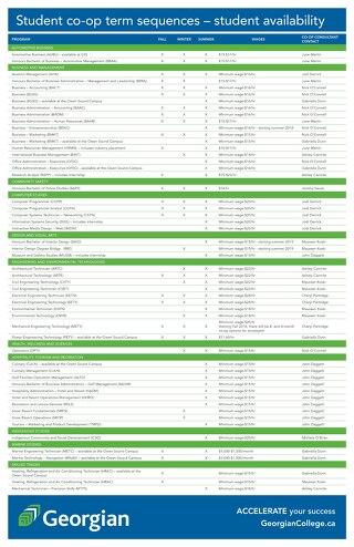 Employer Program Availablity Chart