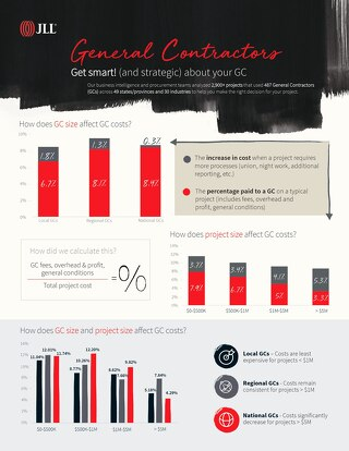 Infographic Get strategic about General Contractors
