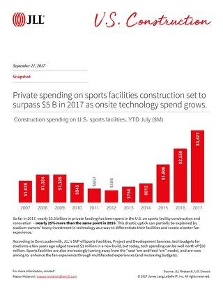 Snapshot U.S. Sports Facilities Construction to increase to $5B