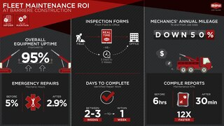 B2W Infographic: Fleet Maintenance ROI at Barriere Construction