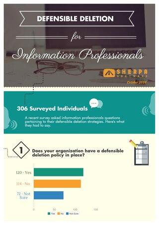 Defensible Deletion Survey Results