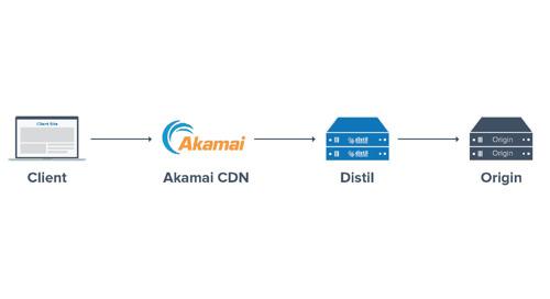 Distil Networks-Akamai Integration