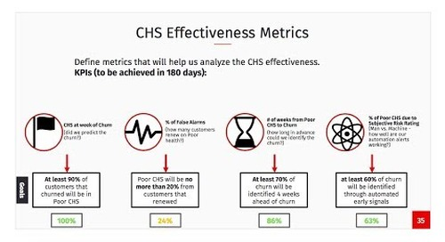Measuring the Effectiveness of a Customer Health Model