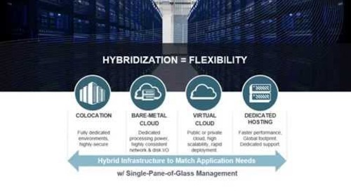 Beyond the Cloud Hype: Leveraging Hybridization - Internap Webinar